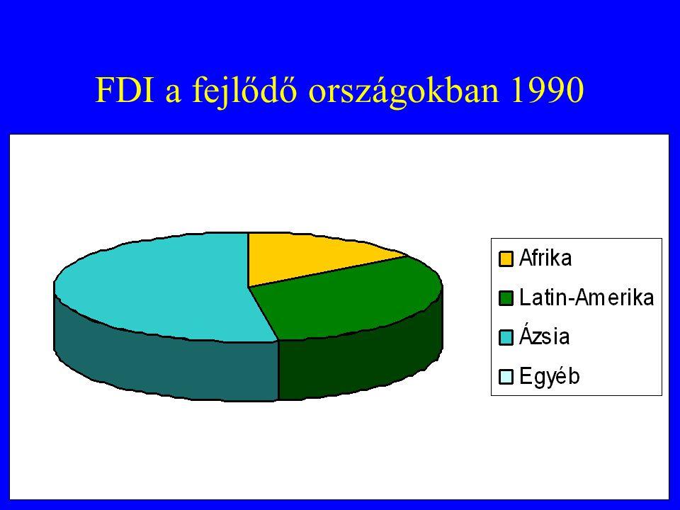 FDI a fejlődő országokban 1990