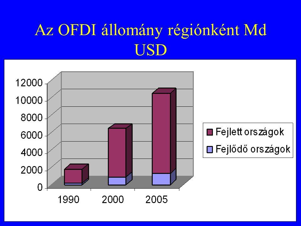 Az OFDI állomány régiónként Md USD