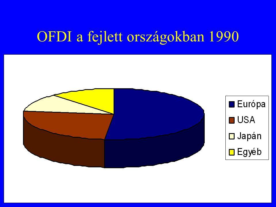 OFDI a fejlett országokban 1990