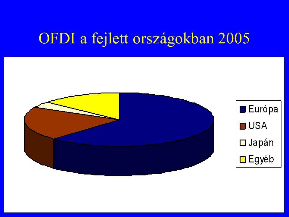 OFDI a fejlett országokban 2005