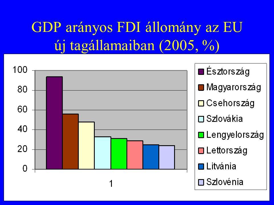GDP arányos FDI állomány az EU új tagállamaiban (2005, %)