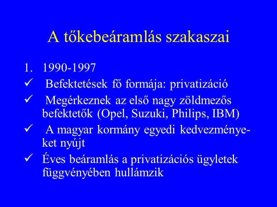 A tőkebeáramlás szakaszai 1.1990-1997 Befektetések fő formája: privatizáció Megérkeznek az első nagy zöldmezős befektetők (Opel, Suzuki, Philips, IBM) A magyar kormány egyedi kedvezménye- ket nyújt Éves beáramlás a privatizációs ügyletek függvényében hullámzik