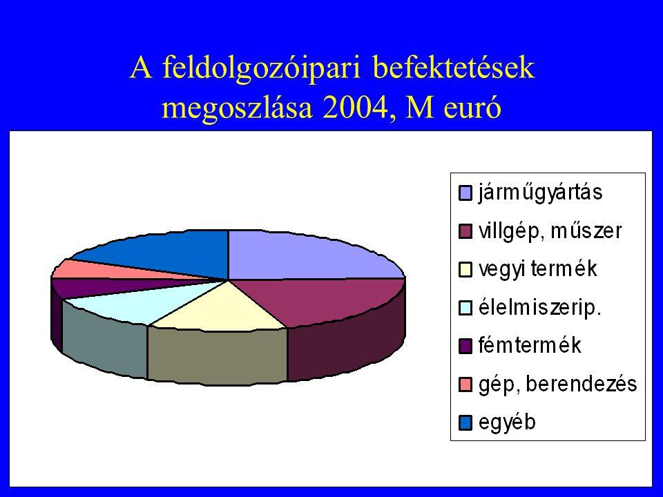 A feldolgozóipari befektetések megoszlása 2004, M euró