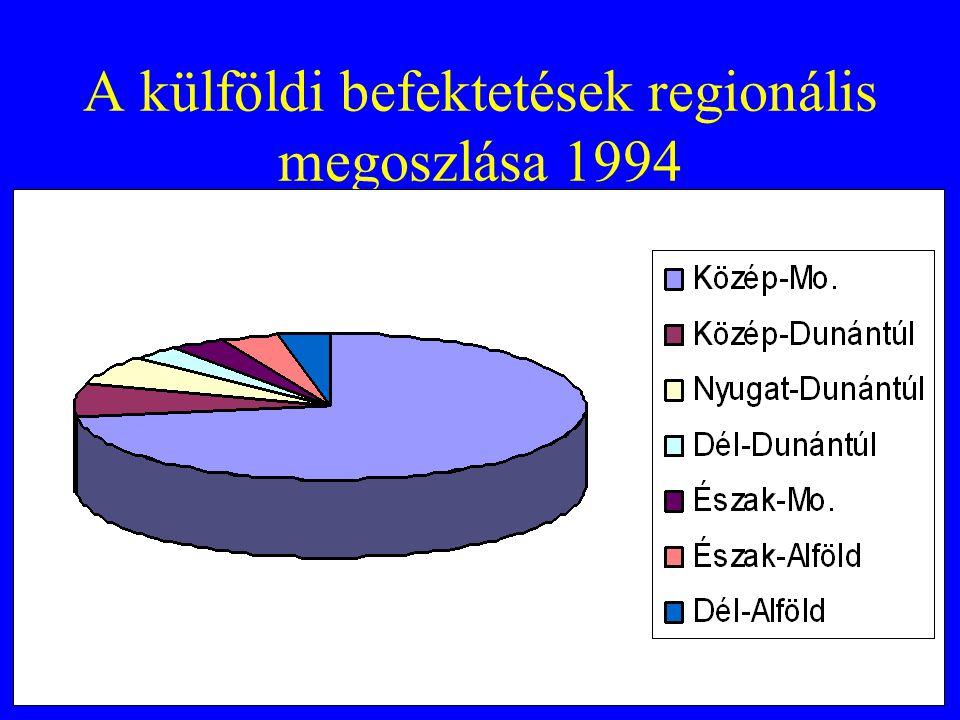 A külföldi befektetések regionális megoszlása 1994