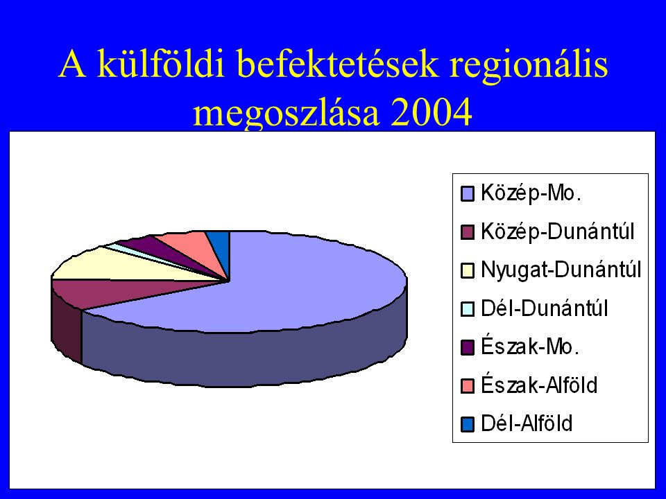 A külföldi befektetések regionális megoszlása 2004