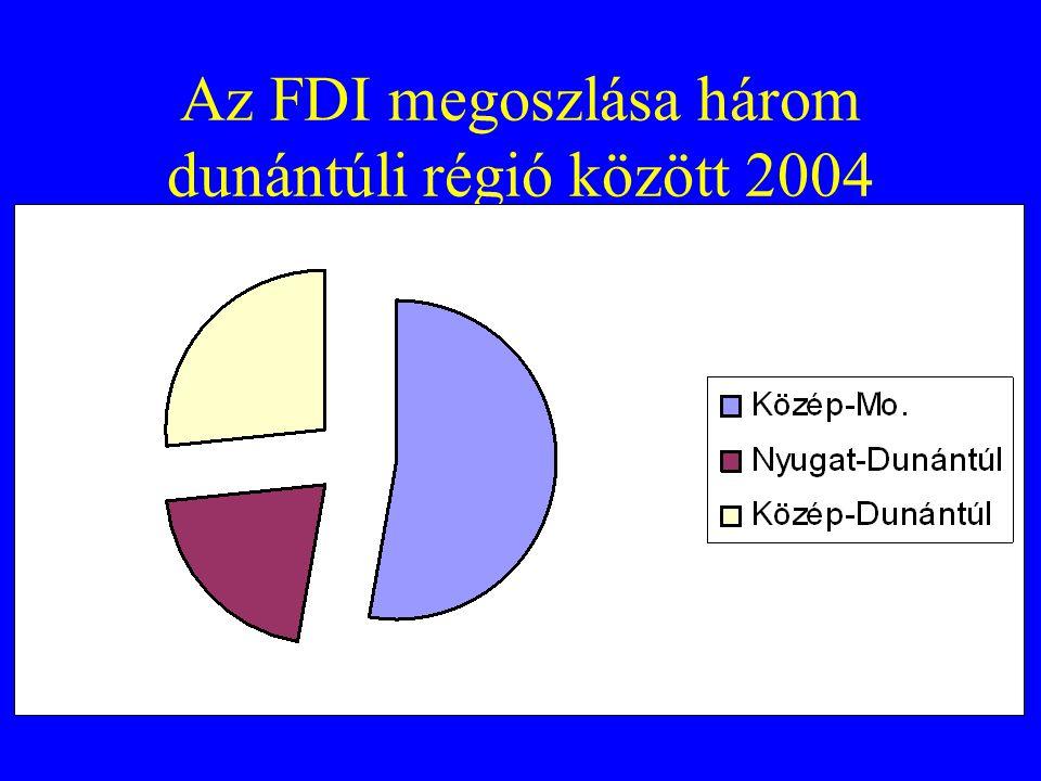 Az FDI megoszlása három dunántúli régió között 2004