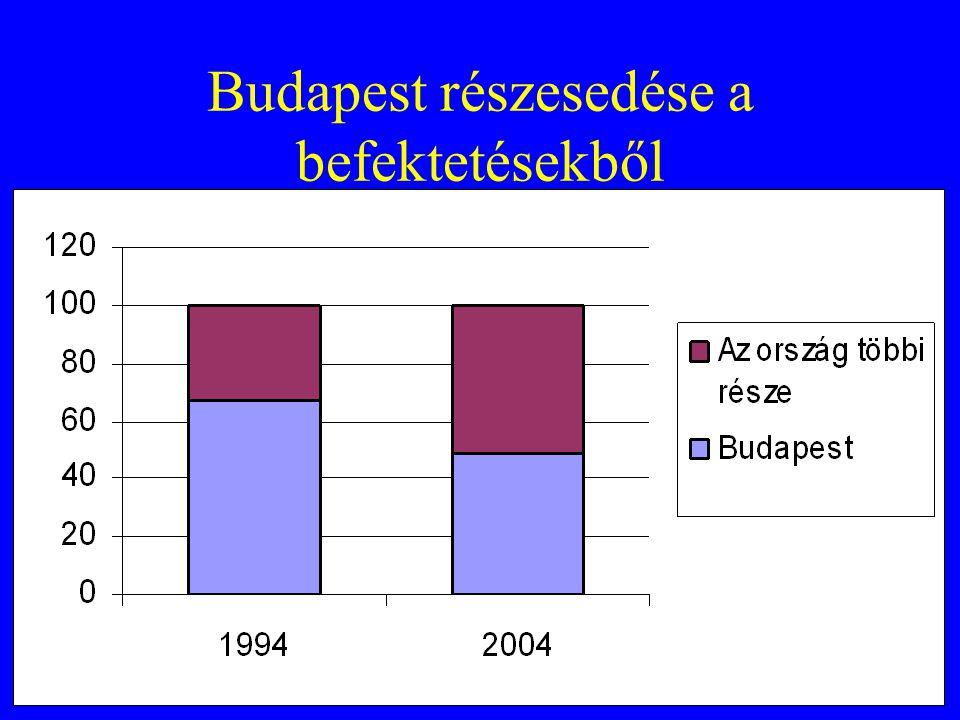 Budapest részesedése a befektetésekből