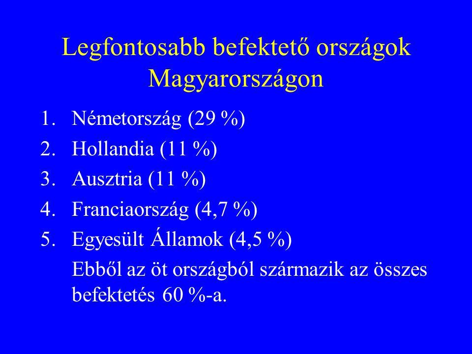 Legfontosabb befektető országok Magyarországon 1.Németország (29 %) 2.Hollandia (11 %) 3.Ausztria (11 %) 4.Franciaország (4,7 %) 5.Egyesült Államok (4,5 %) Ebből az öt országból származik az összes befektetés 60 %-a.