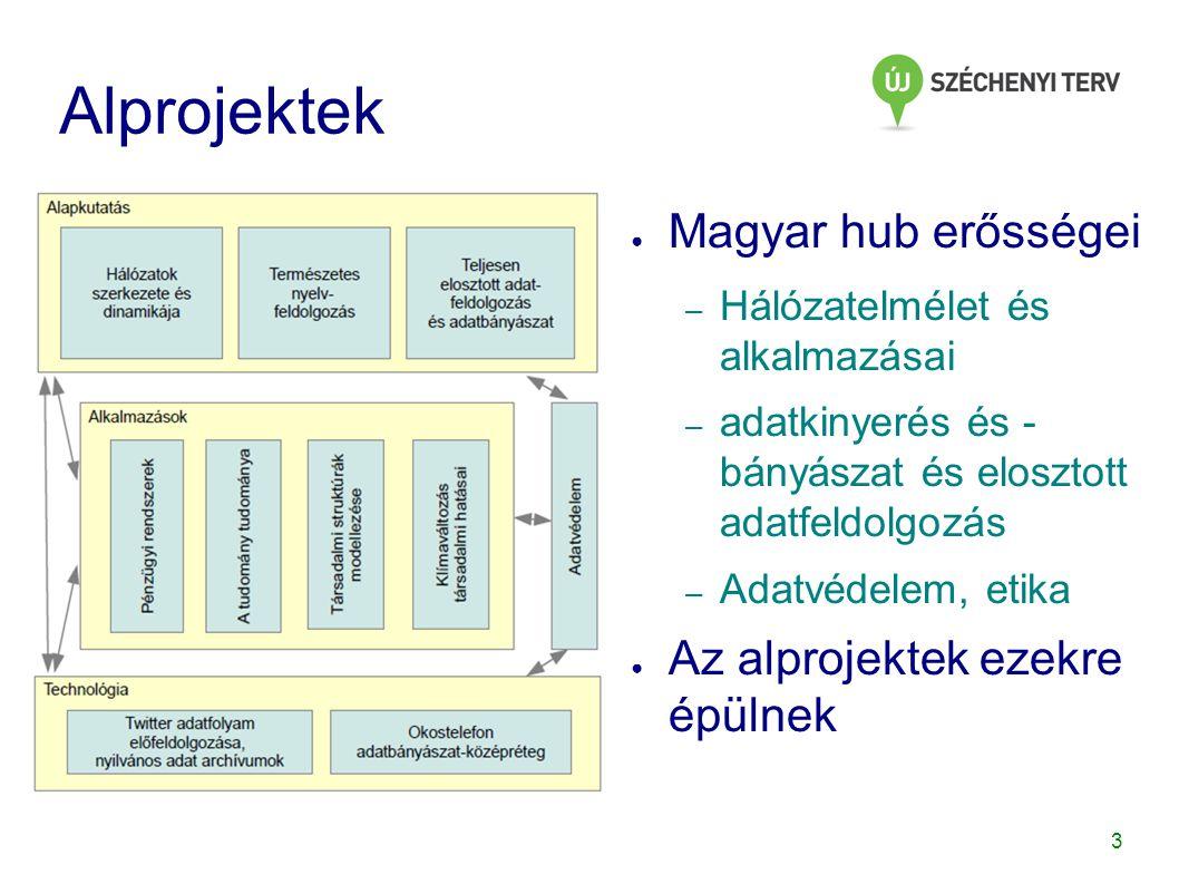 3 Alprojektek ● Magyar hub erősségei – Hálózatelmélet és alkalmazásai – adatkinyerés és - bányászat és elosztott adatfeldolgozás – Adatvédelem, etika