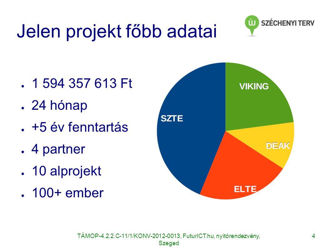 4TÁMOP-4.2.2.C-11/1/KONV-2012-0013, FuturICT.hu, nyitórendezvény, Szeged Jelen projekt főbb adatai ● 1 594 357 613 Ft ● 24 hónap ● +5 év fenntartás ●