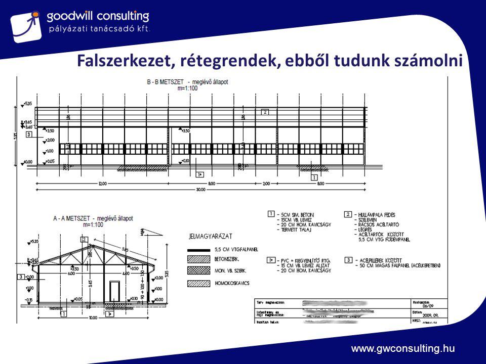 www.gwconsulting.hu Falszerkezet, rétegrendek, ebből tudunk számolni