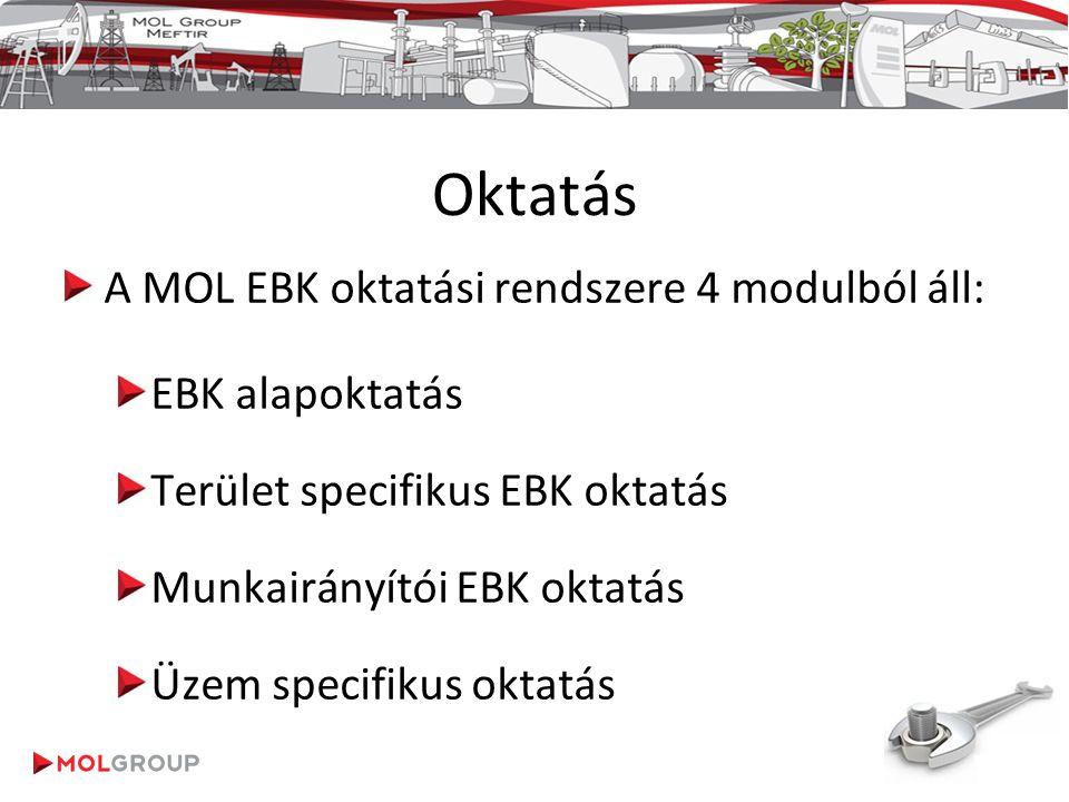 Oktatás A MOL EBK oktatási rendszere 4 modulból áll: EBK alapoktatás Terület specifikus EBK oktatás Munkairányítói EBK oktatás Üzem specifikus oktatás