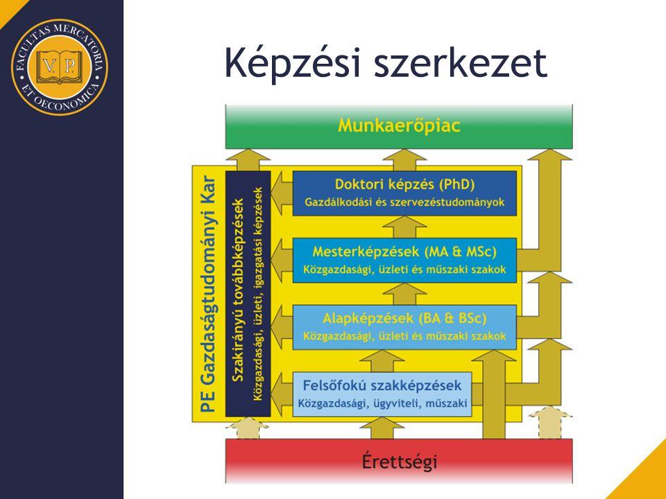 Képzési szerkezet
