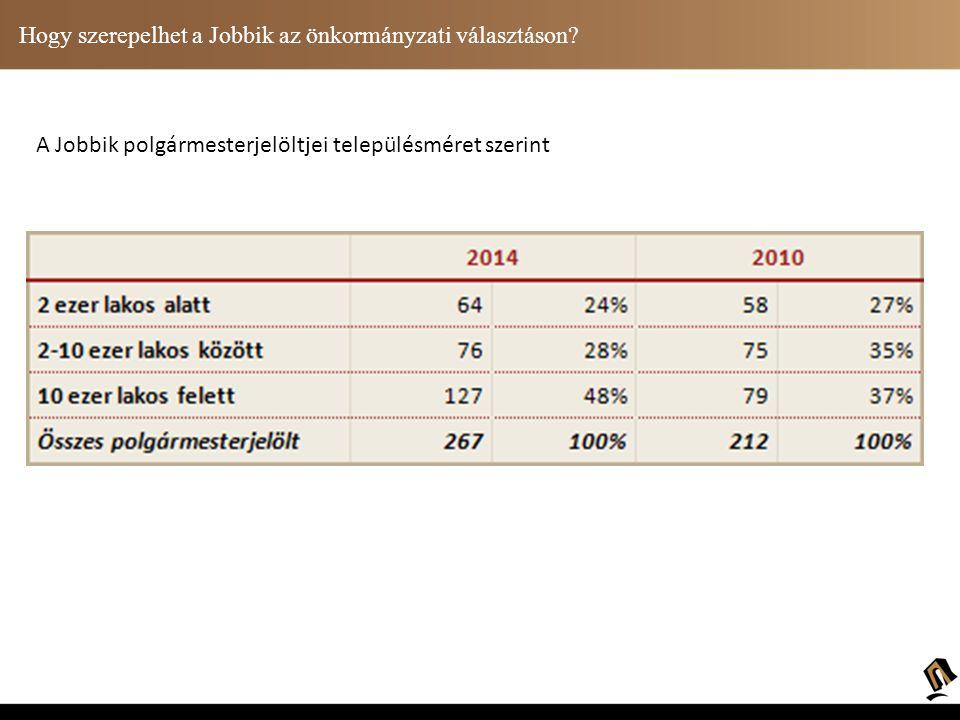 A Jobbik polgármesterjelöltjei településméret szerint Hogy szerepelhet a Jobbik az önkormányzati választáson