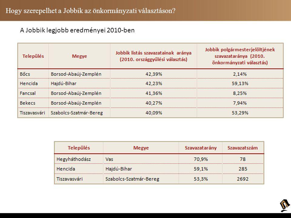 Hogy szerepelhet a Jobbik az önkormányzati választáson? Megyei jogú városok
