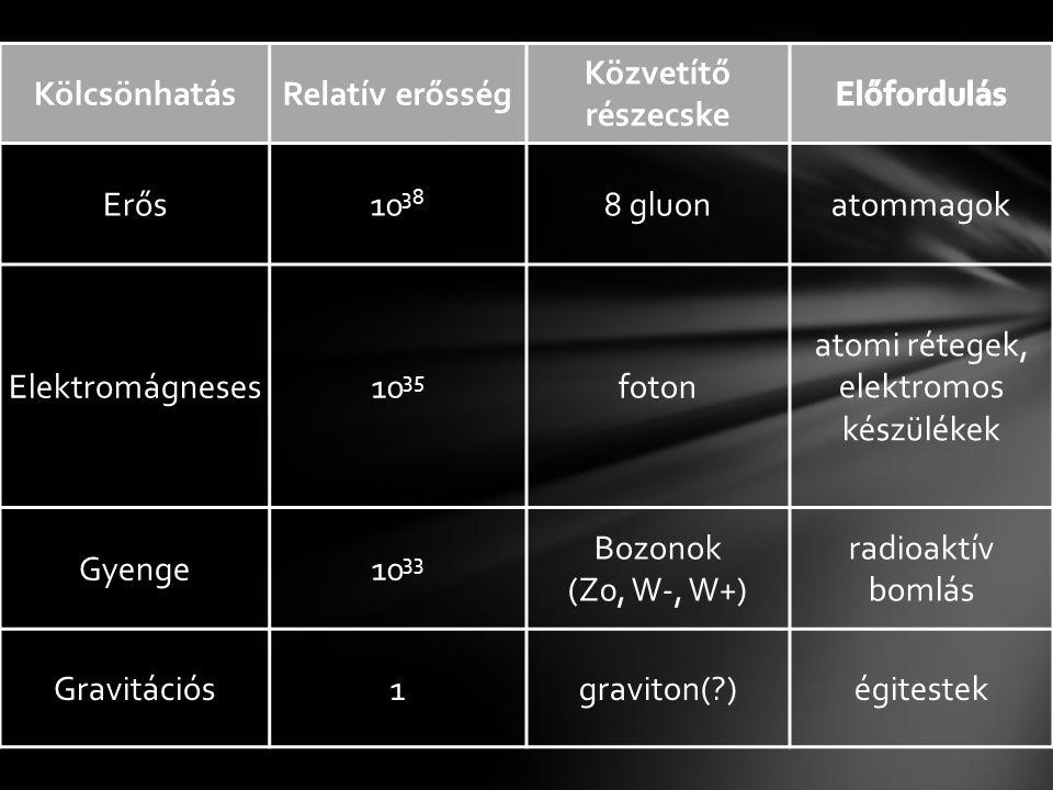 KölcsönhatásRelatív erősség Közvetítő részecske Erős10 38 8 gluonatommagok Elektromágneses10 35 foton atomi rétegek, elektromos készülékek Gyenge10 33 Bozonok (Z0, W-, W+) radioaktív bomlás Gravitációs1graviton( )égitestek