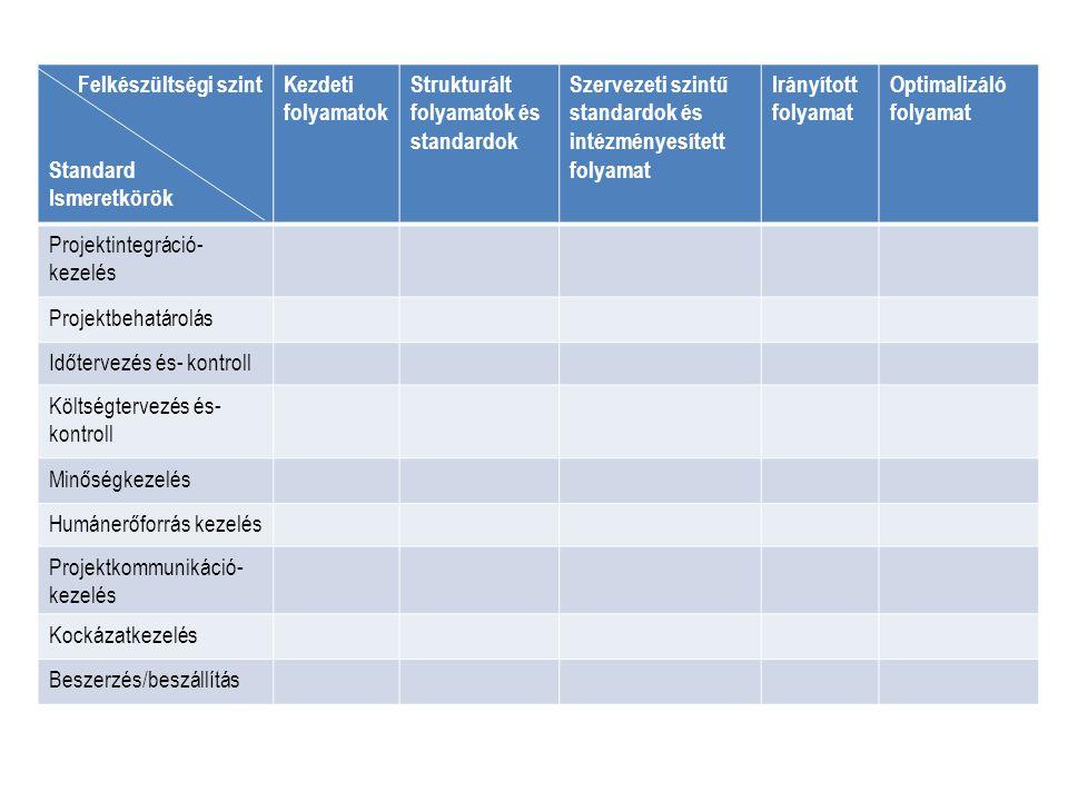 Felkészültségi szint Standard Ismeretkörök Kezdeti folyamatok Strukturált folyamatok és standardok Szervezeti szintű standardok és intézményesített fo
