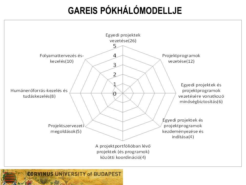 GAREIS PÓKHÁLÓMODELLJE