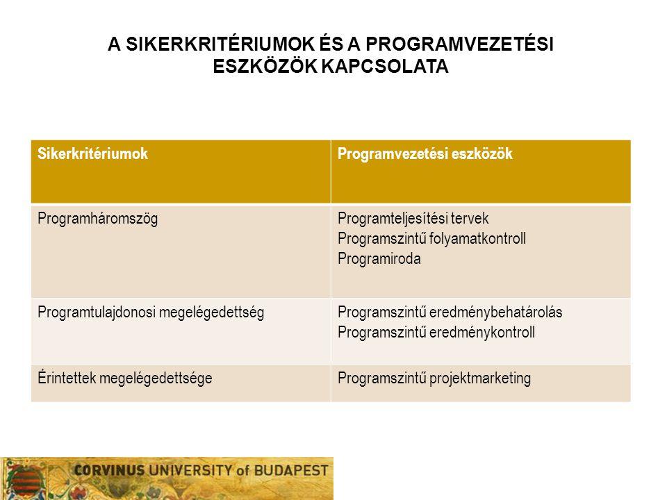 SikerkritériumokProgramvezetési eszközök ProgramháromszögProgramteljesítési tervek Programszintű folyamatkontroll Programiroda Programtulajdonosi mege