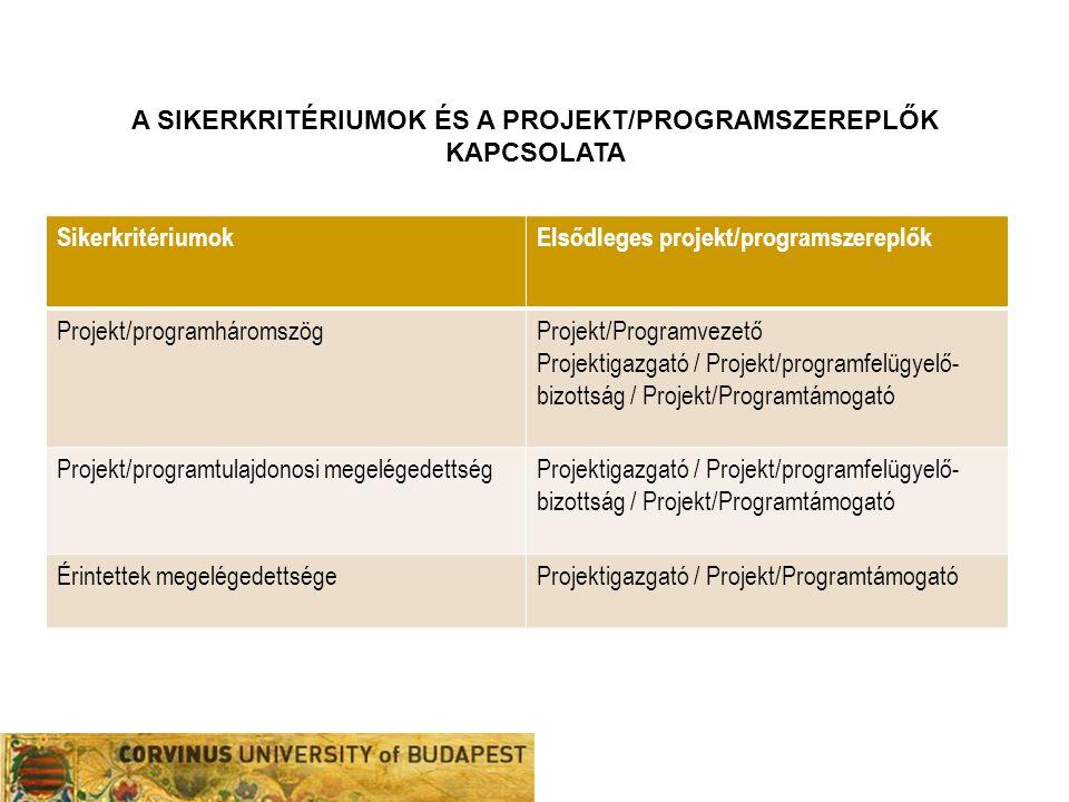 SikerkritériumokElsődleges projekt/programszereplők Projekt/programháromszögProjekt/Programvezető Projektigazgató / Projekt/programfelügyelő- bizottsá