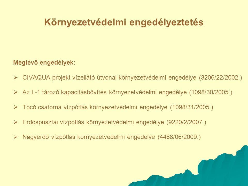 Környezetvédelmi engedélyeztetés Meglévő engedélyek:   CIVAQUA projekt vízellátó útvonal környezetvédelmi engedélye (3206/22/2002.)   Az L-1 tározó kapacitásbővítés környezetvédelmi engedélye (1098/30/2005.)   Tócó csatorna vízpótlás környezetvédelmi engedélye (1098/31/2005.)   Erdőspusztai vízpótlás környezetvédelmi engedélye (9220/2/2007.)   Nagyerdő vízpótlás környezetvédelmi engedélye (4468/06/2009.)