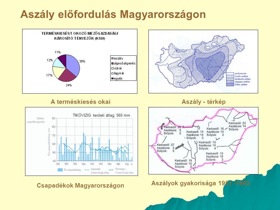 Aszály előfordulás Magyarországon Aszály - térkép Aszályok gyakorisága 1951 -1992 Csapadékok Magyarországon A terméskiesés okai TIKÖVIZIG területi átlag.