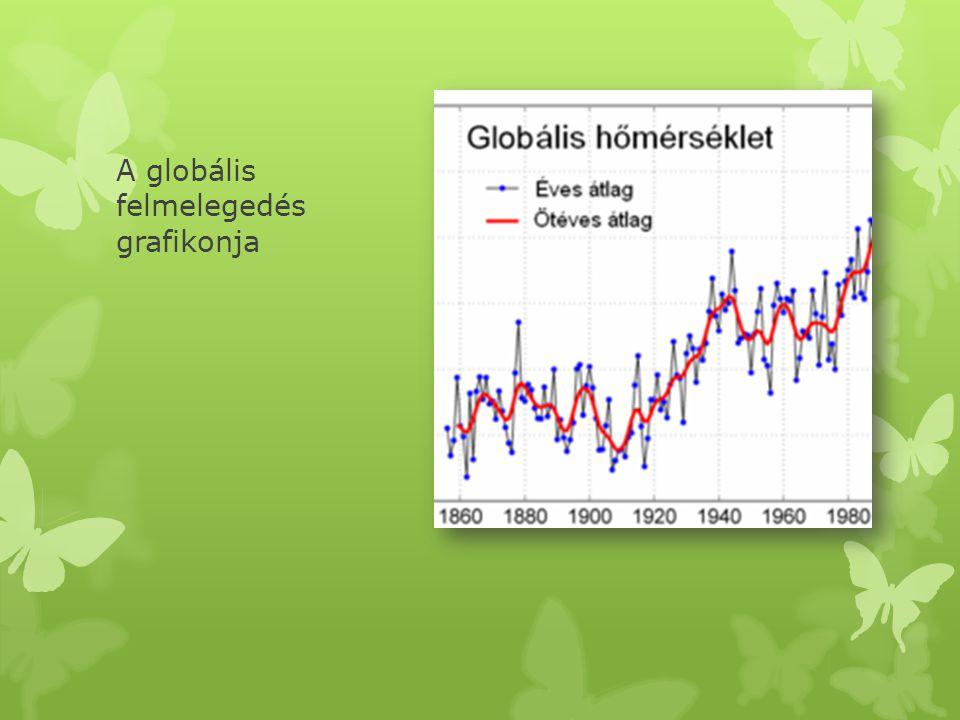 A globális felmelegedés grafikonja