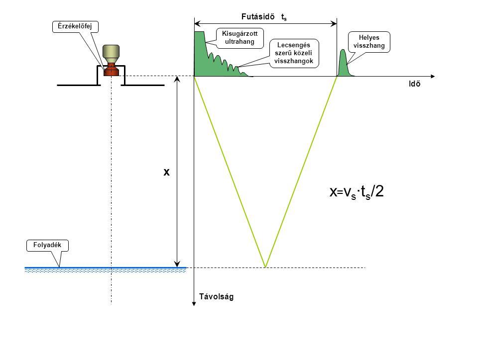 Futásidő t s Helyes visszhang Kisugárzott ultrahang Folyadék x = v s ·t s /2 x Lecsengés szerű közeli visszhangok Idő Érzékelőfej Távolság