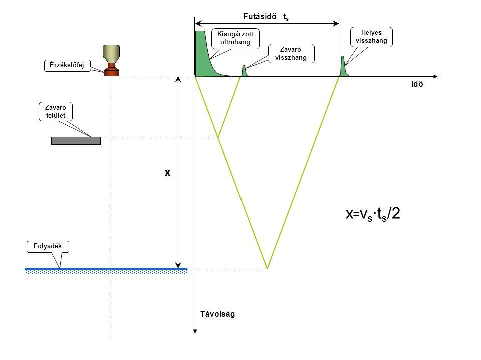 Érzékelőfej Zavaró felület Futásidő t s Helyes visszhang Kisugárzott ultrahang Folyadék Zavaró visszhang Távolság Idő x x = v s ·t s /2