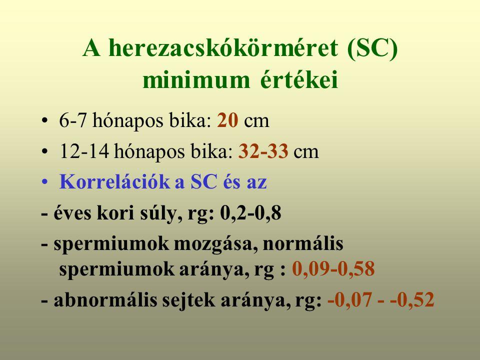 A herezacskókörméret (SC) minimum értékei 6-7 hónapos bika: 20 cm 12-14 hónapos bika: 32-33 cm Korrelációk a SC és az - éves kori súly, rg: 0,2-0,8 - spermiumok mozgása, normális spermiumok aránya, rg : 0,09-0,58 - abnormális sejtek aránya, rg: -0,07 - -0,52