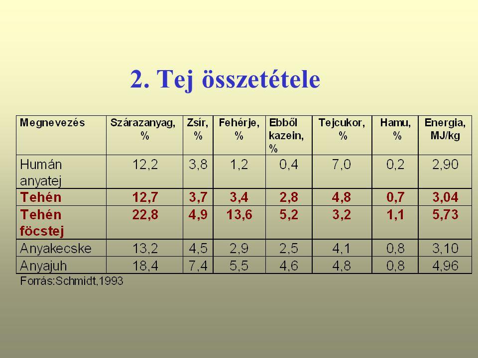2. Tej összetétele