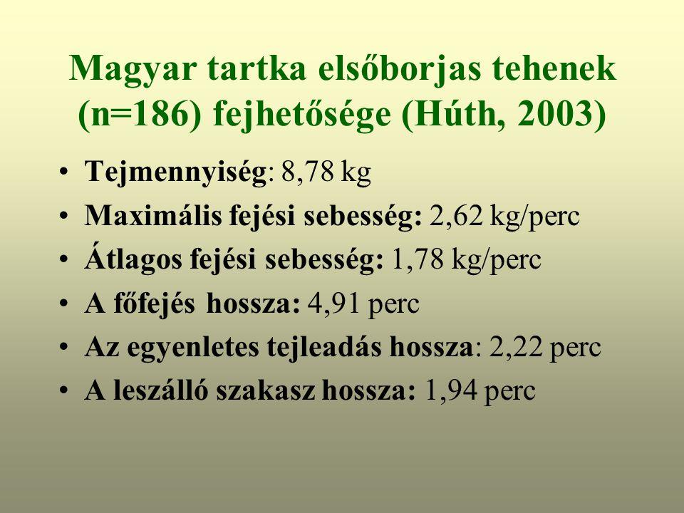 Magyar tartka elsőborjas tehenek (n=186) fejhetősége (Húth, 2003) Tejmennyiség: 8,78 kg Maximális fejési sebesség: 2,62 kg/perc Átlagos fejési sebesség: 1,78 kg/perc A főfejés hossza: 4,91 perc Az egyenletes tejleadás hossza: 2,22 perc A leszálló szakasz hossza: 1,94 perc