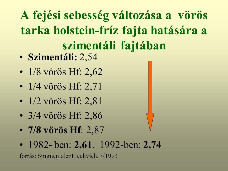 A fejési sebesség változása a vörös tarka holstein-fríz fajta hatására a szimentáli fajtában Szimentáli: 2,54 1/8 vörös Hf: 2,62 1/4 vörös Hf: 2,71 1/2 vörös Hf: 2,81 3/4 vörös Hf: 2,86 7/8 vörös Hf: 2,87 1982- ben: 2,61, 1992-ben: 2,74 forrás: Simmentaler Fleckvieh, 7/1993