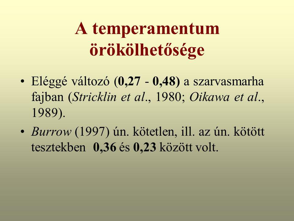 A temperamentum örökölhetősége Eléggé változó (0,27 - 0,48) a szarvasmarha fajban (Stricklin et al., 1980; Oikawa et al., 1989).