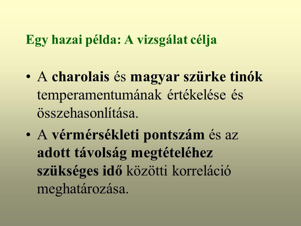 Egy hazai példa: A vizsgálat célja A charolais és magyar szürke tinók temperamentumának értékelése és összehasonlítása.