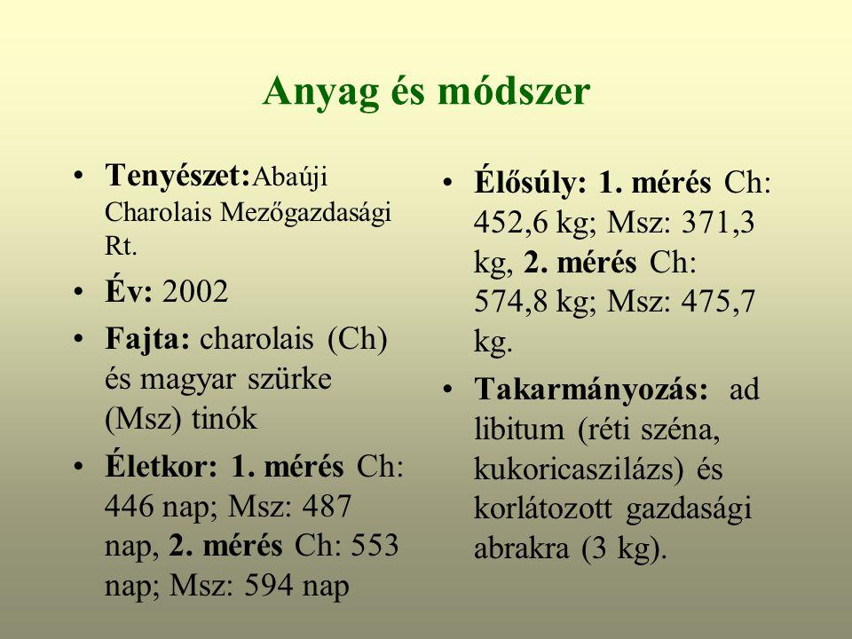 Anyag és módszer Tenyészet: Abaúji Charolais Mezőgazdasági Rt.