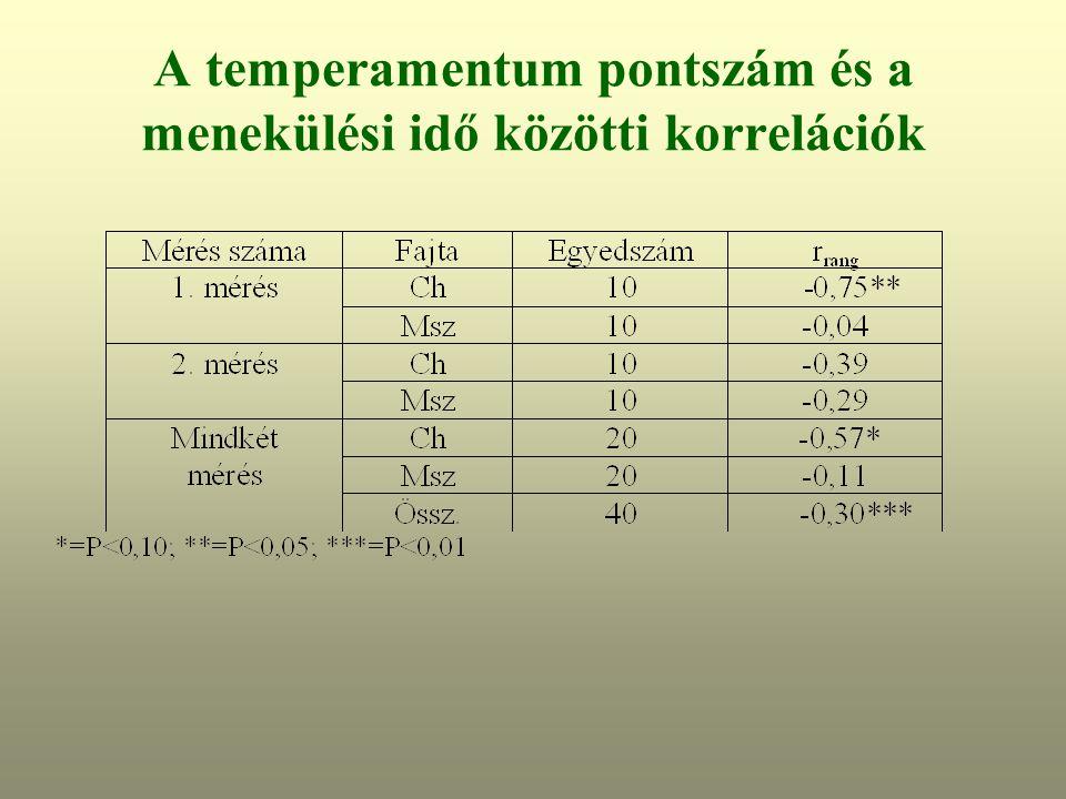 A temperamentum pontszám és a menekülési idő közötti korrelációk