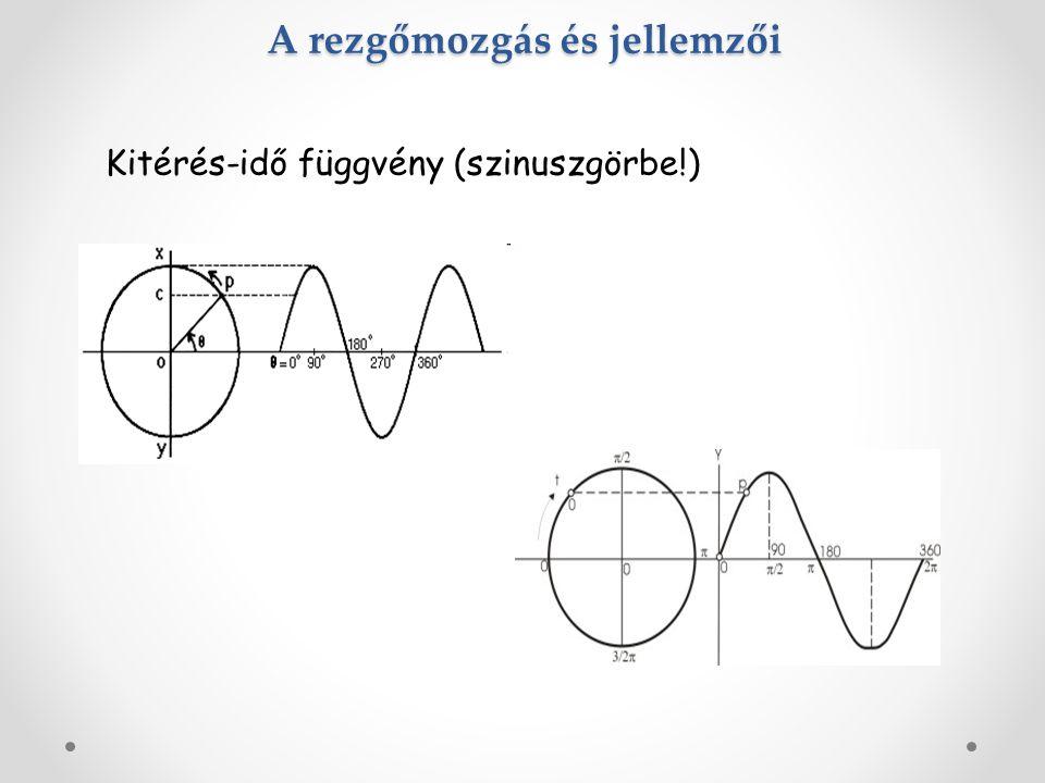 A rezgőmozgás és jellemzői Kitérés-idő függvény (szinuszgörbe!)