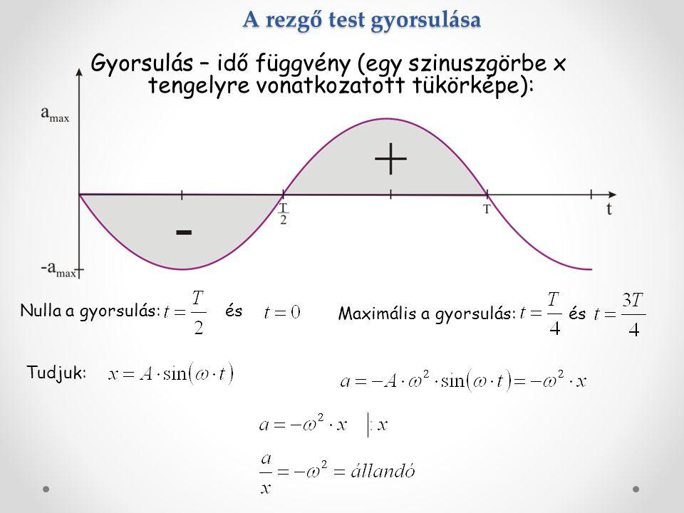 A rezgő test gyorsulása Gyorsulás – idő függvény (egy szinuszgörbe x tengelyre vonatkozatott tükörképe): Nulla a gyorsulás: és Maximális a gyorsulás: és Tudjuk: