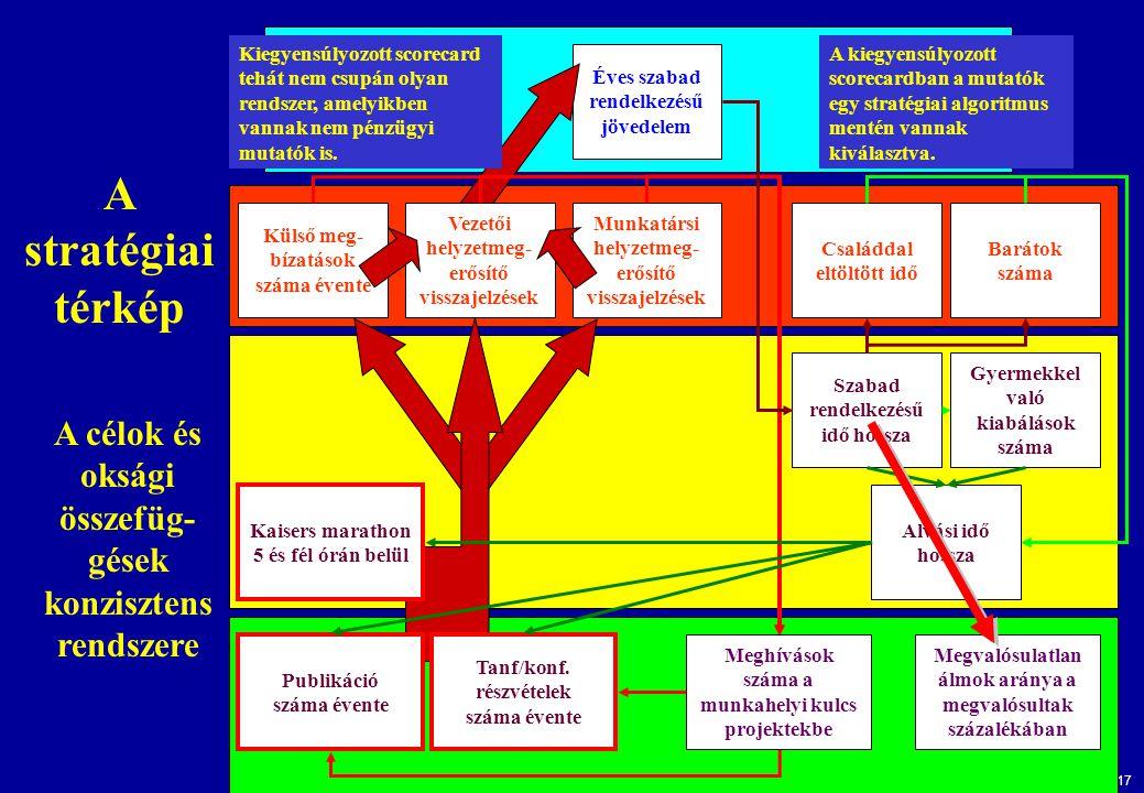 16 A humánpolitikai nézőpont összefüggés rendszere Alkalmazottak képességei Technológiai infrastruktúra Munkahelyi légkör Alkalmazotti elégedettség Al