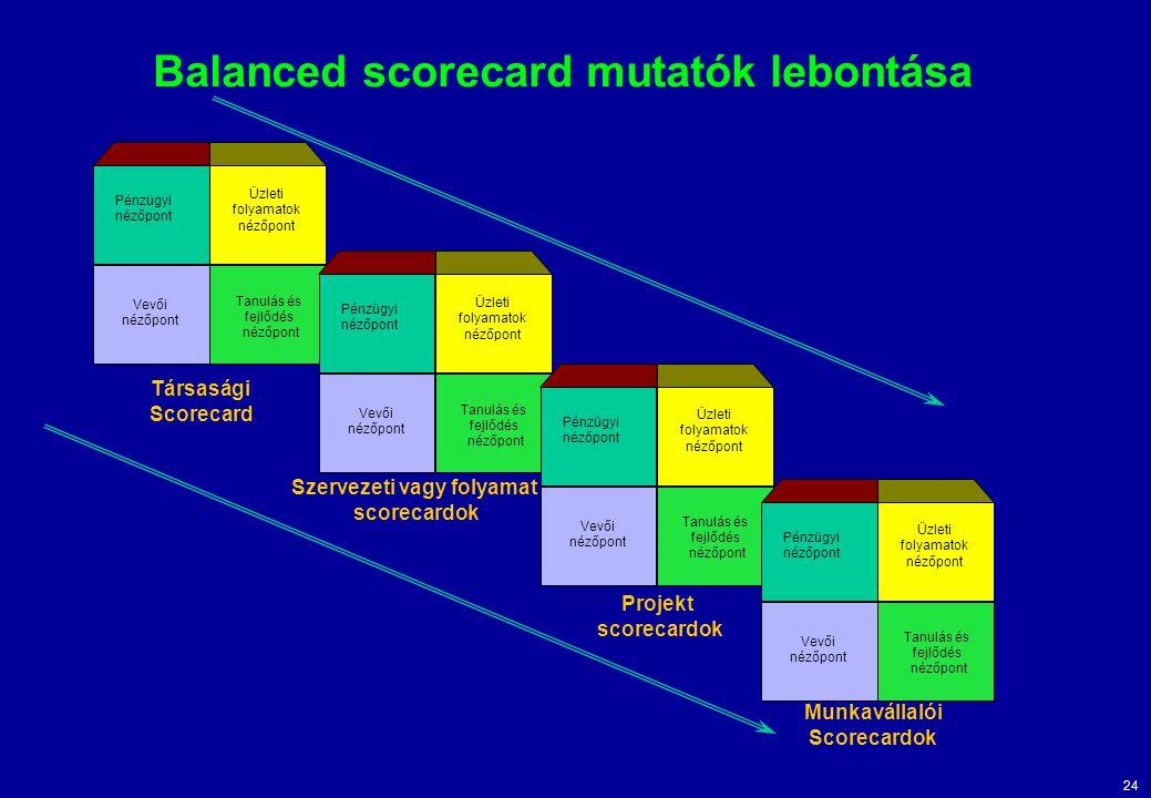 23 Hogy kell egy balanced scorecardot összeállítani? Kritikus siker Tényezők kiemelése Siker tényezők összegyűjtése Pénzügyi Vevői Működési Tan. Fejl.