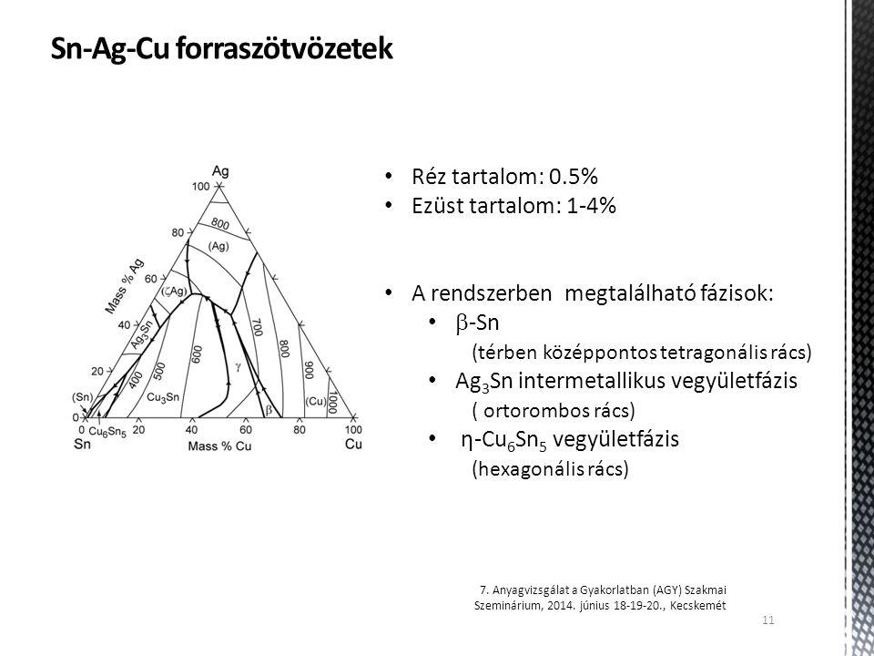 11 7. Anyagvizsgálat a Gyakorlatban (AGY) Szakmai Szeminárium, 2014. június 18-19-20., Kecskemét Sn-Ag-Cu forraszötvözetek Réz tartalom: 0.5% Ezüst ta