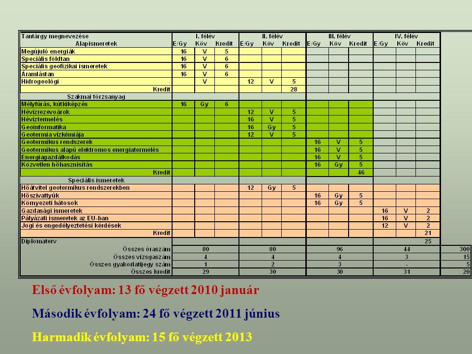 Első évfolyam: 13 fő végzett 2010 január Második évfolyam: 24 fő végzett 2011 június Harmadik évfolyam: 15 fő végzett 2013