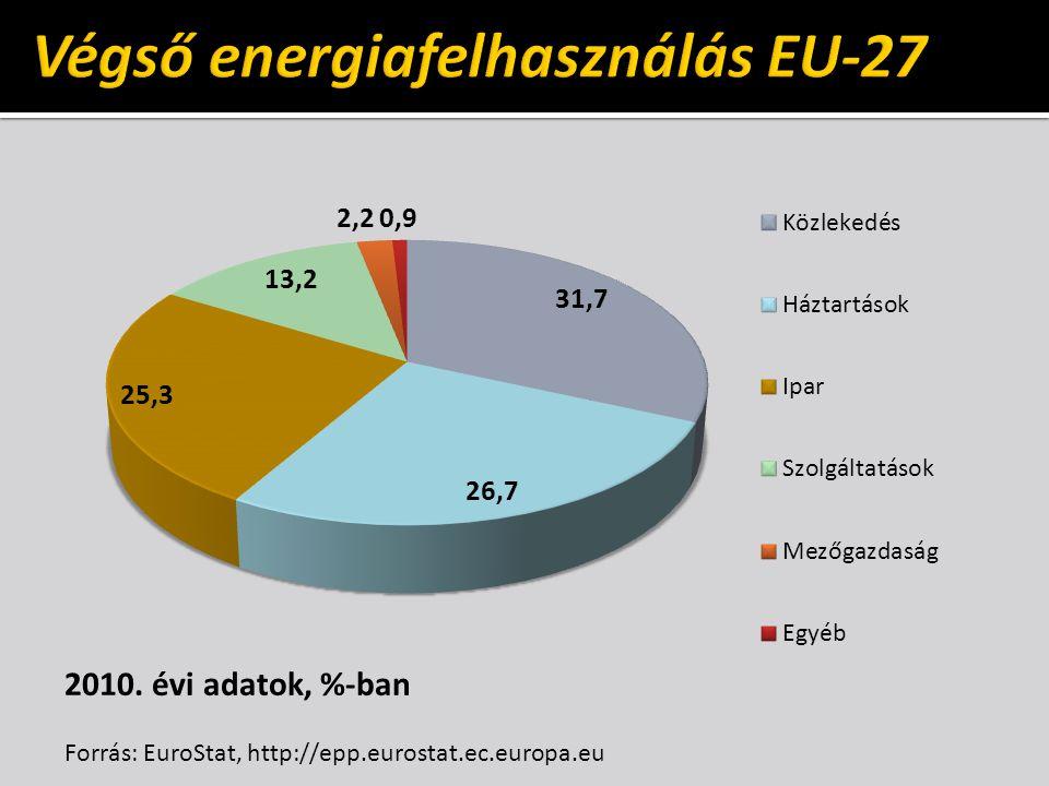 2010. évi adatok, %-ban Forrás: EuroStat, http://epp.eurostat.ec.europa.eu