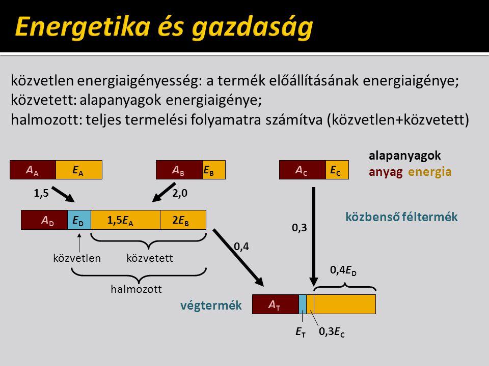 közvetlen energiaigényesség: a termék előállításának energiaigénye; közvetett: alapanyagok energiaigénye; halmozott: teljes termelési folyamatra számítva (közvetlen+közvetett) alapanyagok anyag energia A EAEA ABAB EBEB ACAC ECEC ADAD 1,5E A 2EB2EB EDED 1,52,0 közvetlenközvetett közbenső féltermék halmozott 0,4 0,3 ATAT ETET végtermék 0,3E C 0,4E D