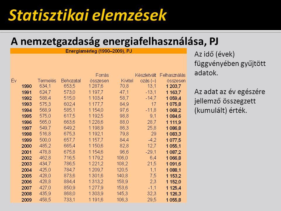 A nemzetgazdaság energiafelhasználása, PJ Az idő (évek) függvényében gyűjtött adatok.