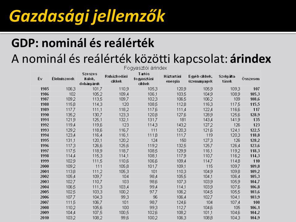 GDP: nominál és reálérték A nominál és reálérték közötti kapcsolat: árindex