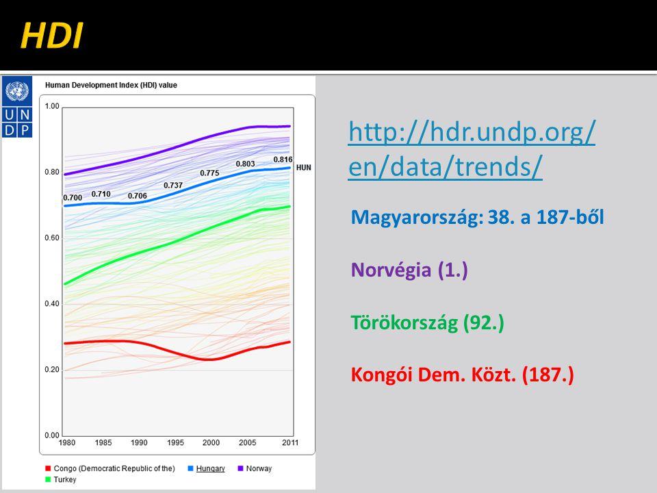 http://hdr.undp.org/ en/data/trends/ Magyarország: 38.