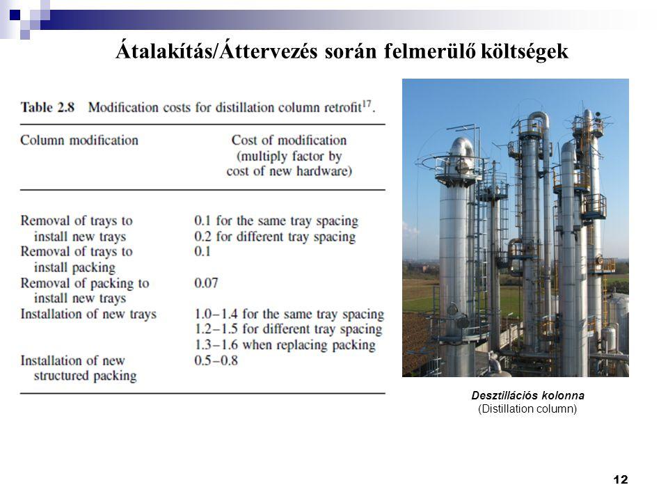 12 Átalakítás/Áttervezés során felmerülő költségek Desztillációs kolonna (Distillation column)