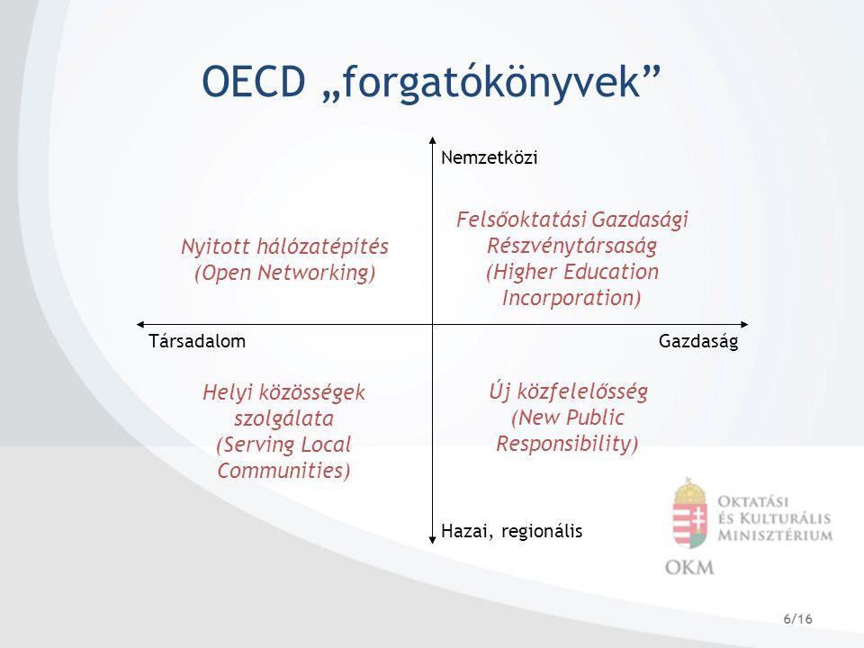 """6/16 OECD """"forgatókönyvek Nemzetközi Hazai, regionális TársadalomGazdaság Nyitott hálózatépítés (Open Networking) Felsőoktatási Gazdasági Részvénytársaság (Higher Education Incorporation) Új közfelelősség (New Public Responsibility) Helyi közösségek szolgálata (Serving Local Communities)"""